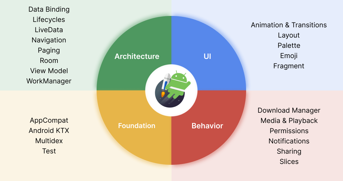 Android Jetpack Components.png