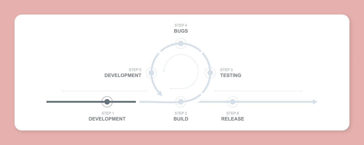 App testing cycle.png