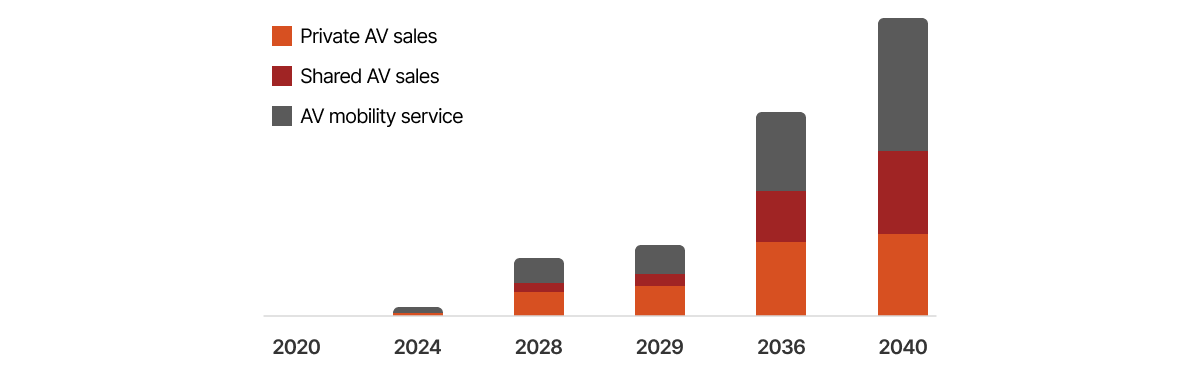 autonomous vehicles market share.png