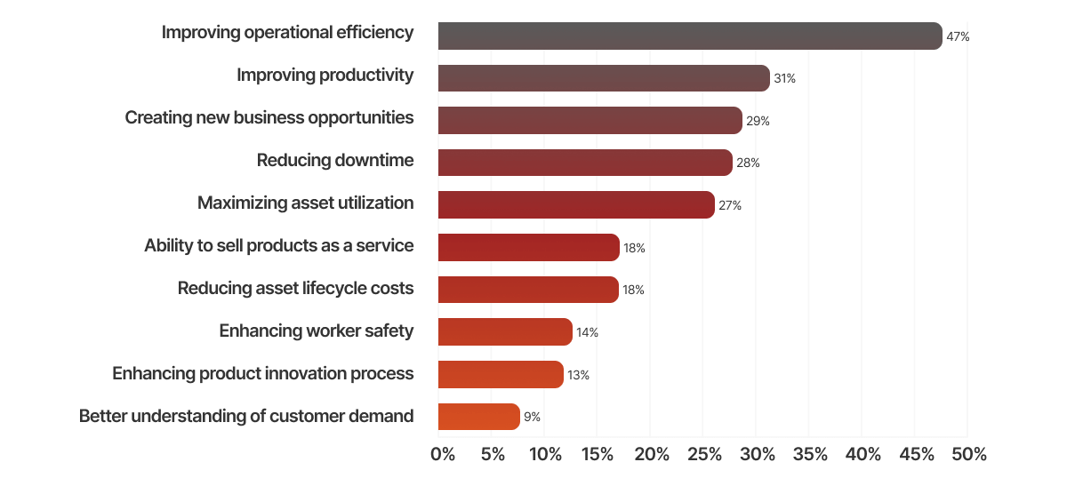 Drivers to adopt IIoT.png