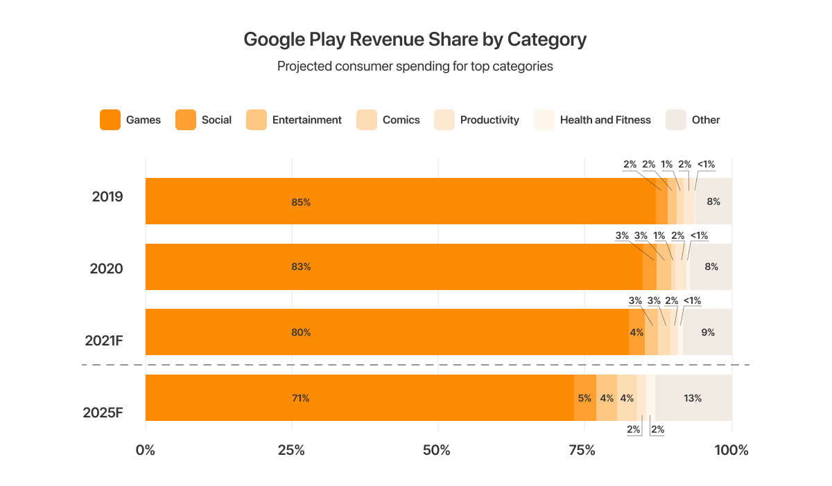 google play revenue share.png