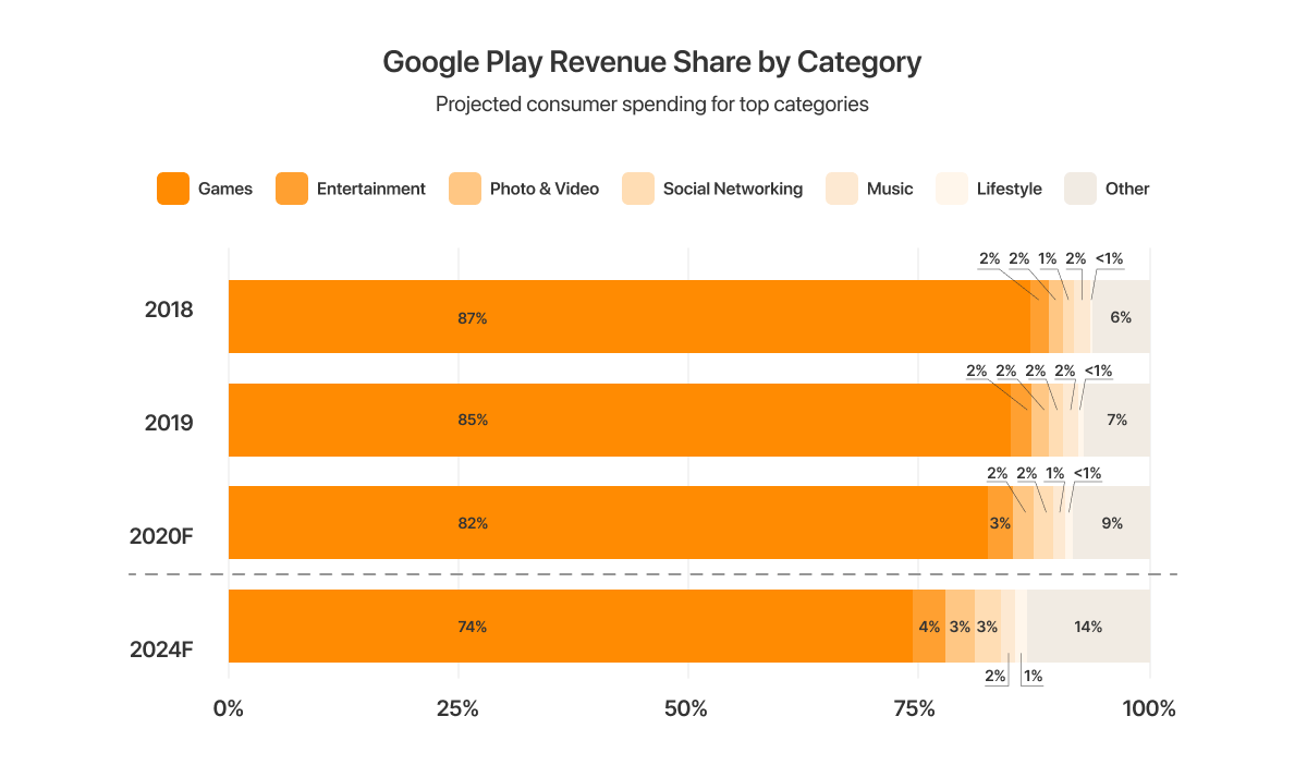 google play revenue.png