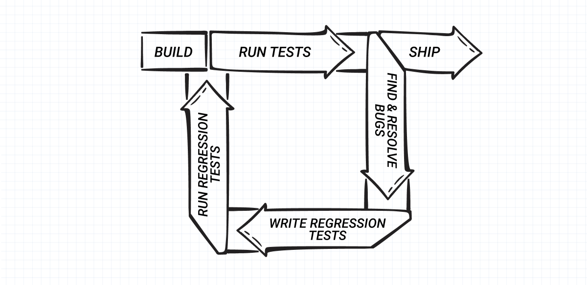 Regression testing cycle.png