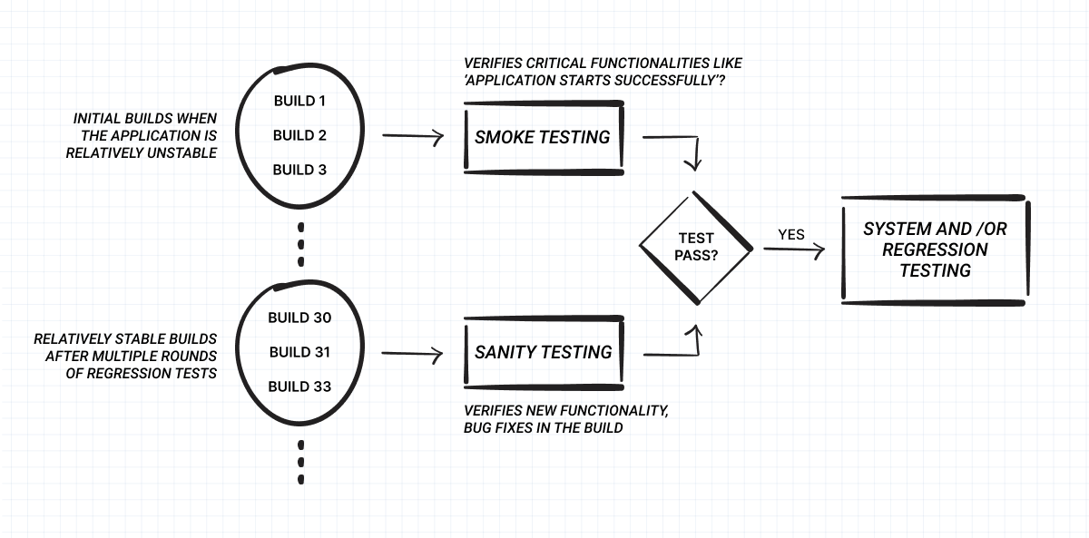 sanity testing.png