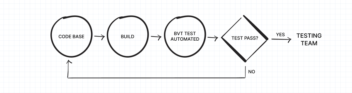 The process of build verification testing.png