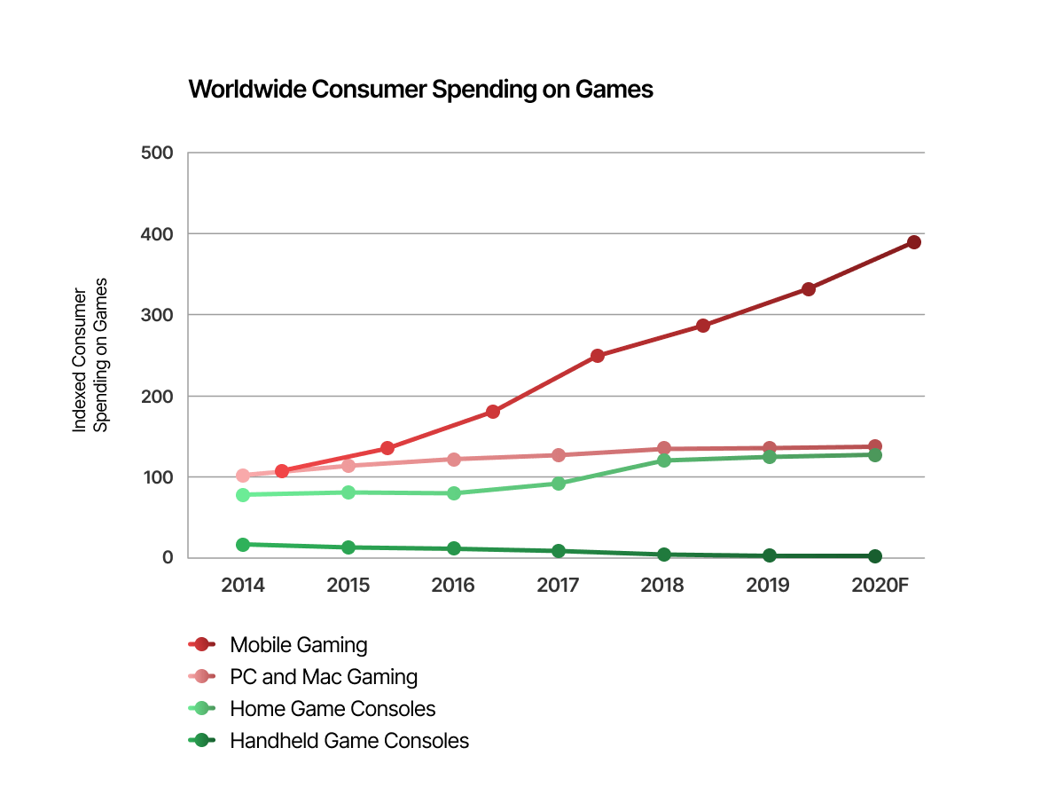 worldwide consumer spending on games.png