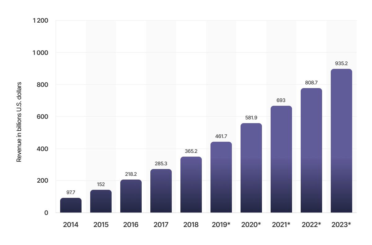 Worldwide mobile app revenues 2014-2023.png